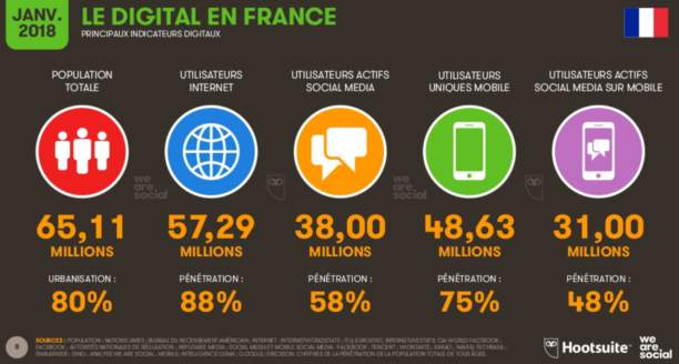 Les chiffres de l'internet en France